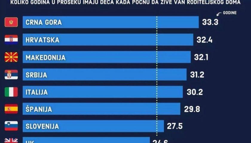Djeca u Crnoj Gori roditeljski dom napuštaju sa 33 godine, a da li je to dobro?!